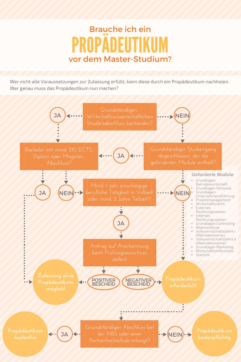"""Infografik """"Muss ich ein Propädeutikum machen?"""" - Bei Fragen rufen Sie uns gern an."""